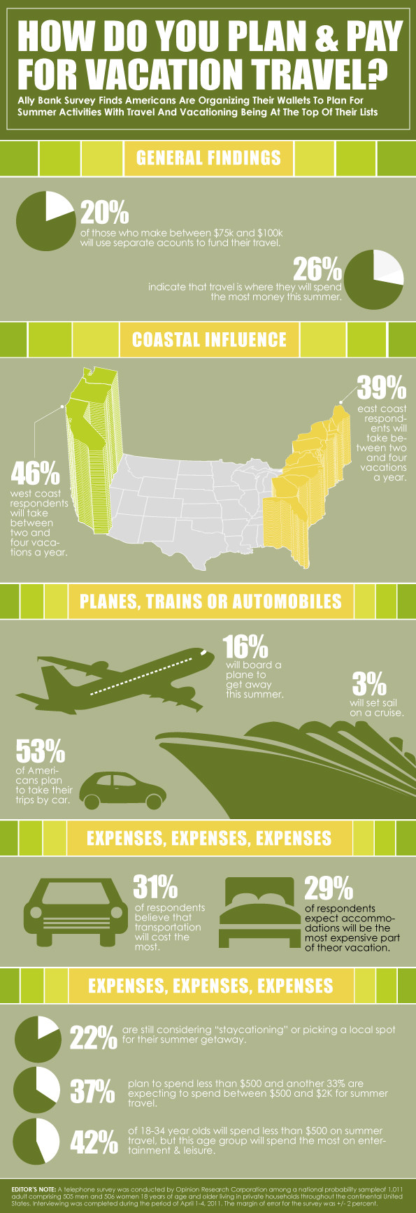 Infographic - plan and pay travel
