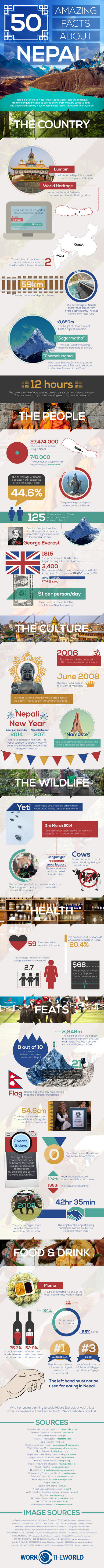 50 Amazing Facts About Nepal #Infographic
